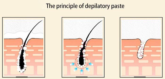 Easy Permanent Hair Removal AIVOYE Depilatory Cream